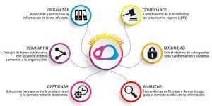 Kumobe infografía gestión información
