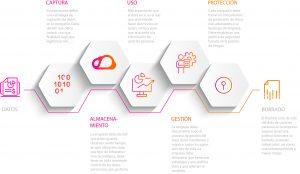 Ciclo de vida del dato infografía